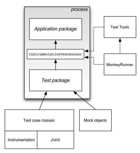Testing code -