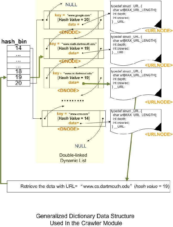 Crawler Data Structure Design
