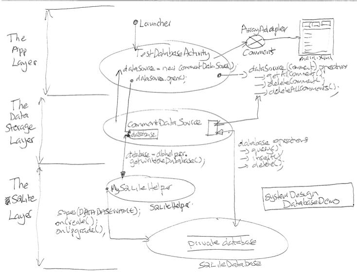 SQLite Database –