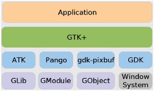 GTK+ Programming