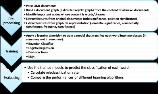 CS134: Learnable Summaries - Milestone