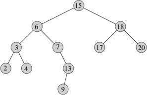 Expression trees