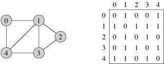 adjacency matrix template